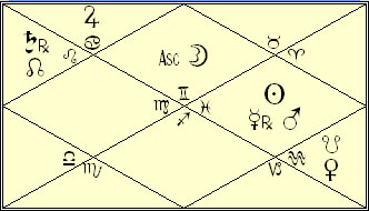 Heath Ledger Vedic Rasi Chart