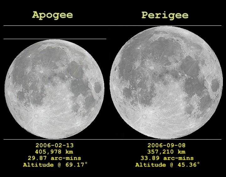 ApogeePerigee2006.jpg