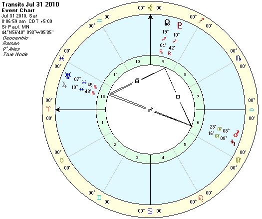 Chart of Mars, Saturn, Uranus July 31, 2010