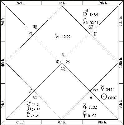 Conan O'Brien Vedic Astrology Chart