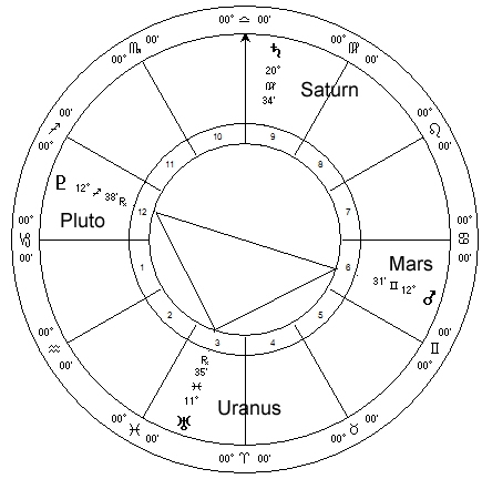Mars aspects Uranus, Pluto, Saturn, August 2011