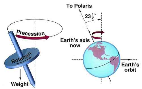 Vernal Equinox Precession
