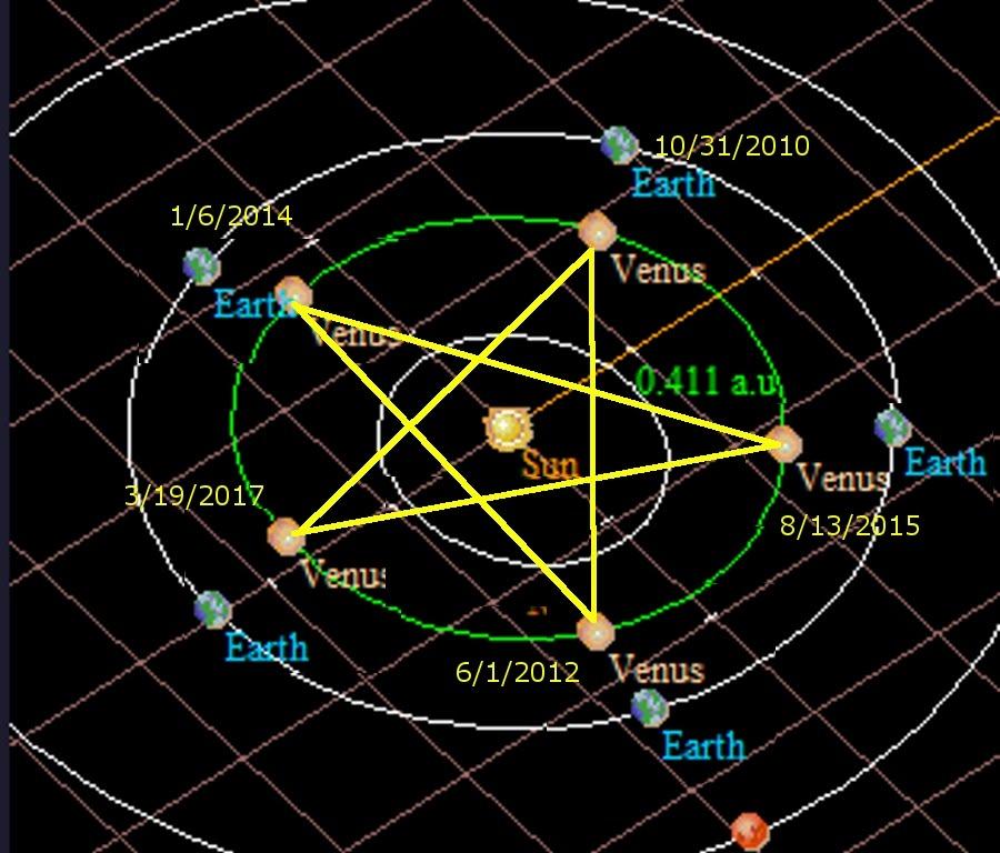 Venus pentagram
