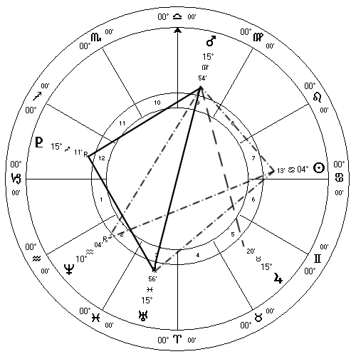 July 2012 Mars, Uranus, Pluto T-Square