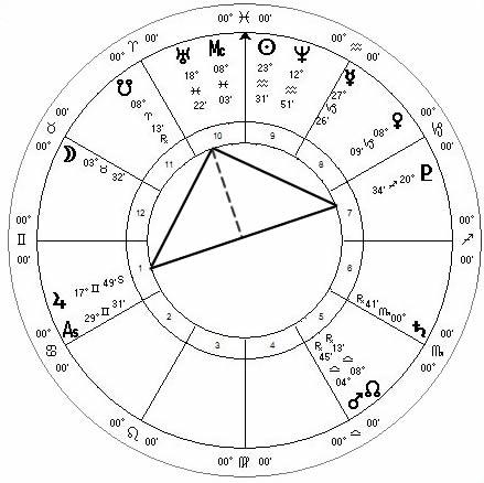 Jupiter square Uranus with Pluto March 2014