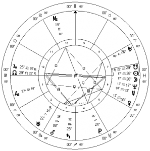 March 2016 Solar Eclipse Sidereal