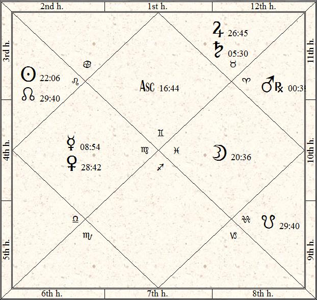 Bernie Sanders Vedic Horoscope Us President 2016 Star World News