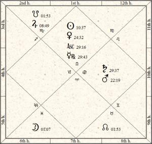 Hillary Clinton Vedic Natal Horoscope
