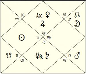 USA Navamsha Chart