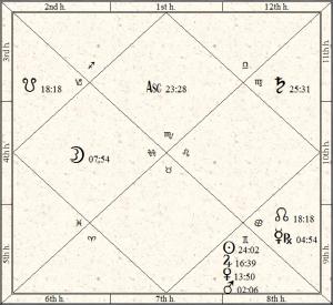 USA Vedic Natal Chart