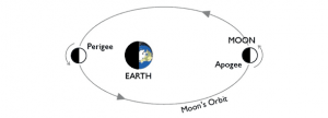 apogeo-luna