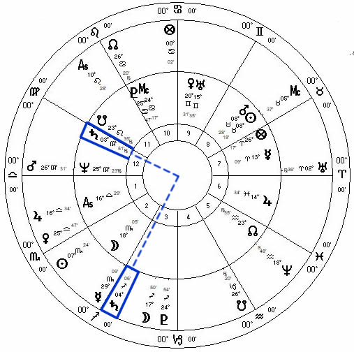 Al Franken Sexual Harassment Astrology