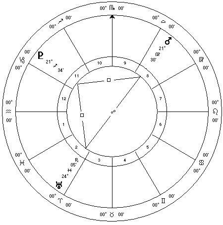 December 2015 Astrology Mars Uranus Pluto