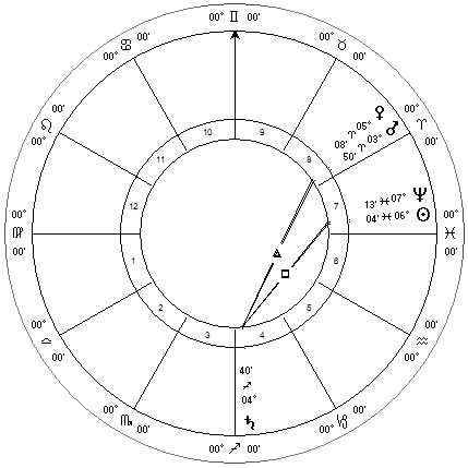 Late Feb Sun square Saturn, conjunct Neptune Tropical