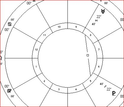 Uranus square Pluto March 2015