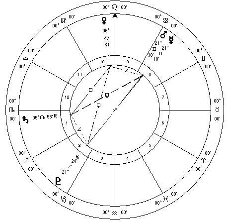 Mercury Mars Pluto July 2015