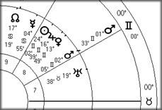 Vedic Mars conjunct US Mars