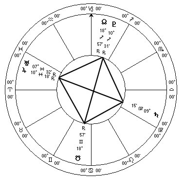 2010 Astrology Grand Cross Sidereal