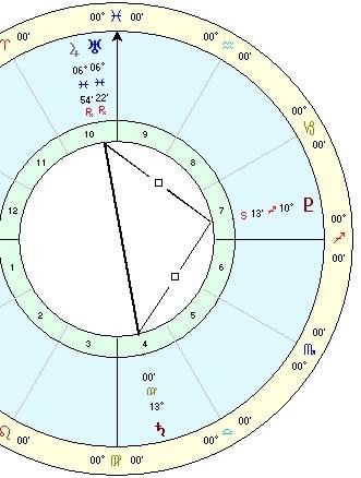 Jupiter, Uranus, Saturn, Pluto in Sept 2010