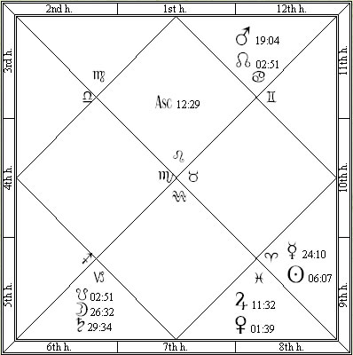 Conan O'Brien Vedic Astrology Chart