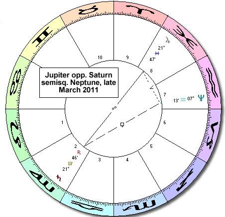Jupiter opposite Saturn semisquare Neptune March 2011 sidereal