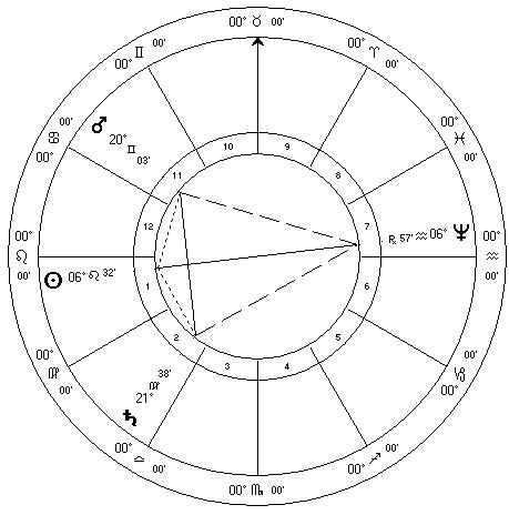 Mars square Saturn sesquiquadrate Neptune August 2011