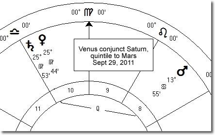 Venus conjunct Saturn quintile Mars