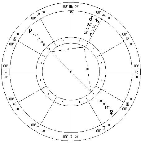 August 2012 Mars Conjunct Saturn