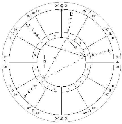 Neptune Retrograde June 2013 Squared by an Afflicted Mars