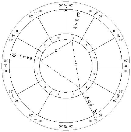 Mars, Uranus and Pluto, October 2013 Configuration