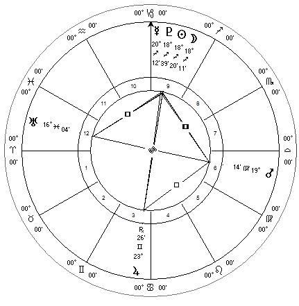Sun, Moon, Mercury, Mars, Jupiter, Uranus, Pluto for Dec 2013