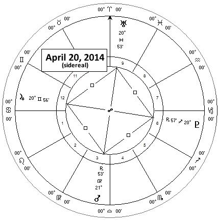 Mars, Jupiter, Uranus, Pluto April 2014