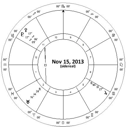 Venus, Jupiter, Uranus, Pluto November 2013