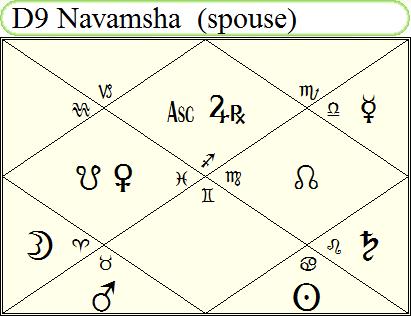 Putin Navamsha Chart