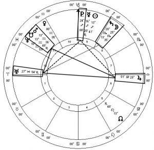 December Mars Jupiter Uranus