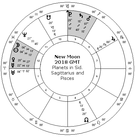 March 2018 Astrology, Stelliums, Jupiter and Mercury retrograde