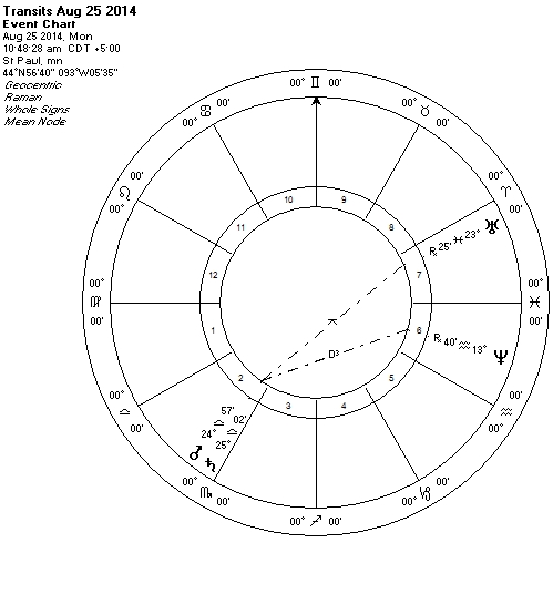 Mars conjunct Saturn Aug 2014