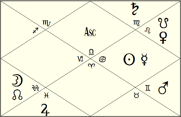 Robin Williams Vedic Natal Chart