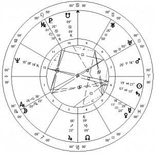 Scalia Western Tropical Natal Chart