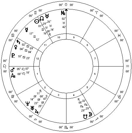Trump Natal Wheel