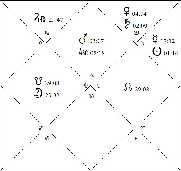 Trump Rising Donald Trump Vedic Horoscope Star World News