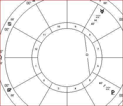 Uranus square Pluto March 2015