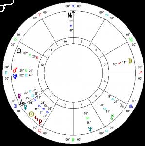 Arnold Schwarzenegger horoscope
