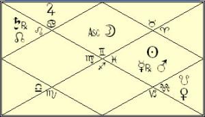Heath Ledger Vedic Rasi Chart