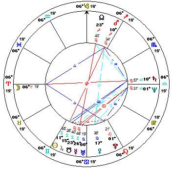 Sonia Sotomayor Astrology Chart
