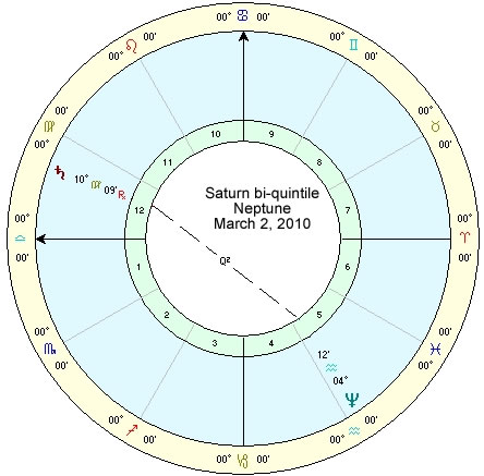 Saturn biquintile Neptune, March 2, 2010