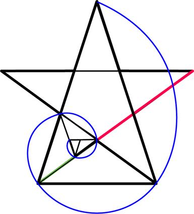 golden ratio  spiral pentagram astrology