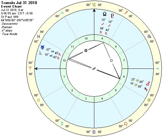 Chart of Mars, Saturn, Uranus July 31, 2010