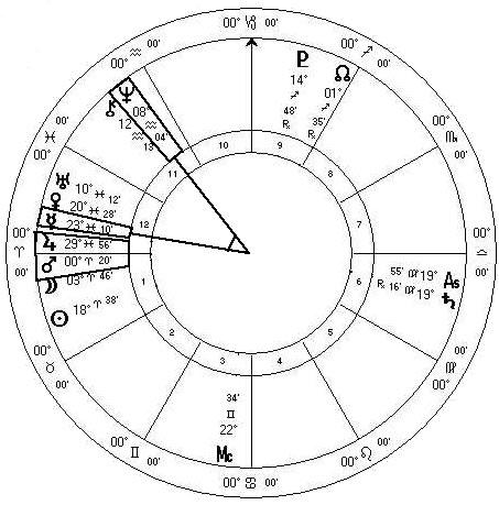 Astrology of Osama bin Laden Assassination