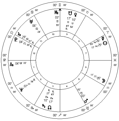 Michelle Bachmann Astrology Analysis
